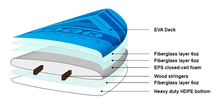 EVA soft top SUP construction SCK